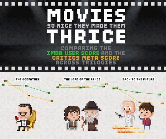 MoviesSoNiceTheyMadeThemThrice_52cefe6e26594_w1500